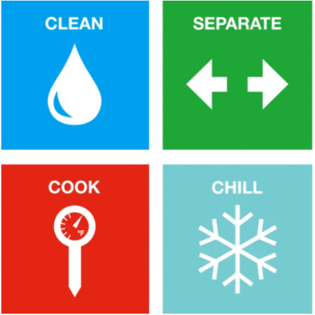 Food Safety Checklist – A Seven Point How-to Guide